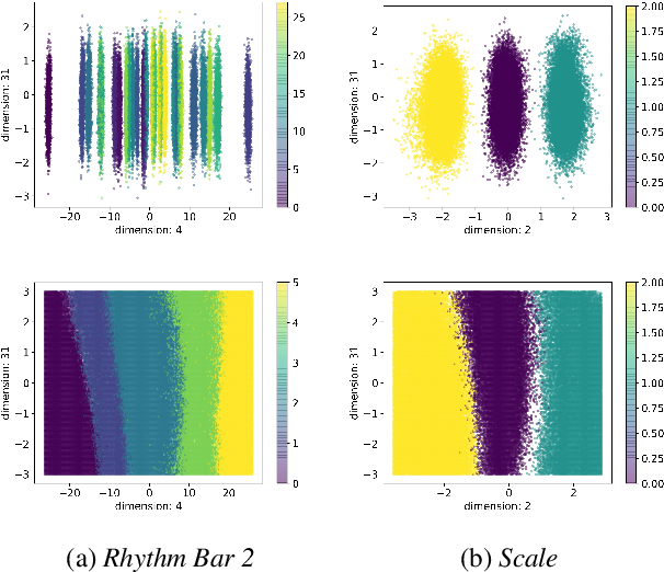 Figure 4 for Is Disentanglement enough? On Latent Representations for Controllable Music Generation