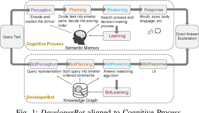 Figure 1 for Brain-inspired Search Engine Assistant based on Knowledge Graph