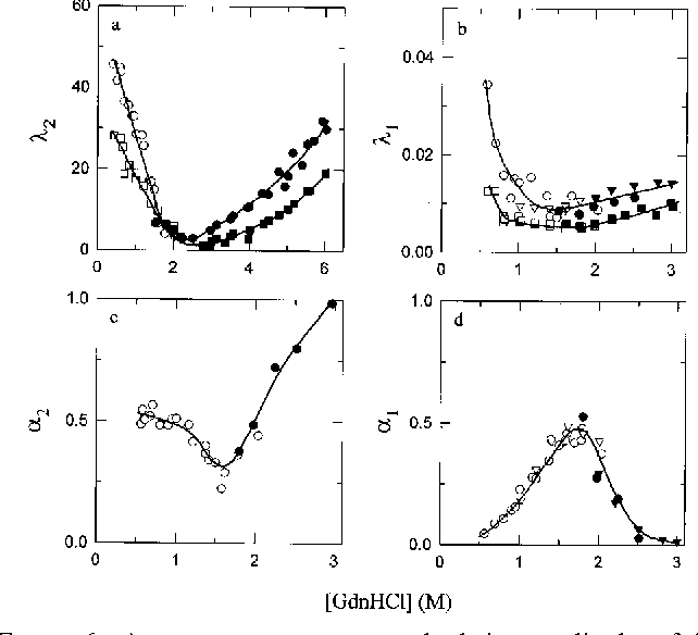 7db3928448a8 FIGURE 6  Apparent rate constants and relative amplitudes of the two  observable kinetic phases in
