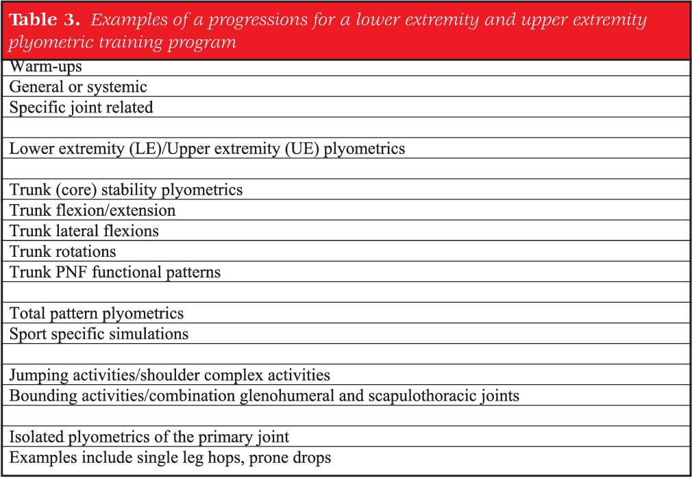 Table 3 from CURRENT CONCEPTS OF PLYOMETRIC EXERCISE