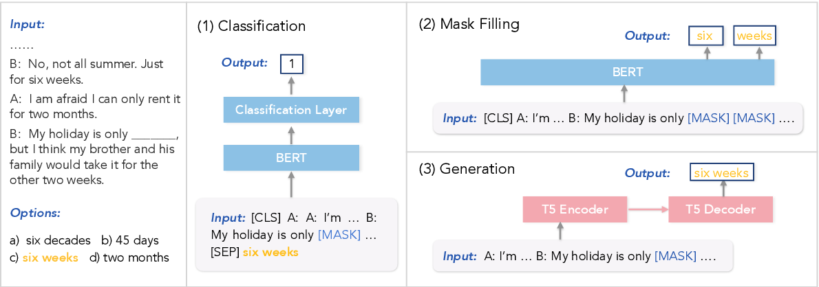 Figure 2 for TIMEDIAL: Temporal Commonsense Reasoning in Dialog