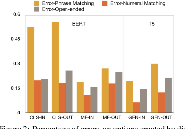 Figure 4 for TIMEDIAL: Temporal Commonsense Reasoning in Dialog