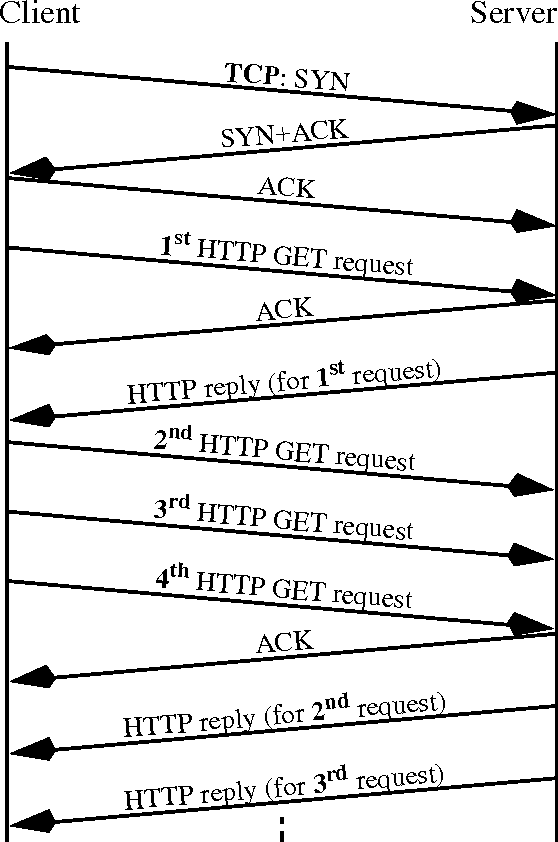 Figure 2 from Hybrid Tcp-udp Transport for Web Traac