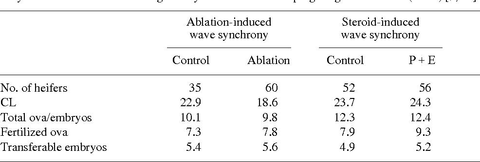 pdf recent advances in the superovulation in cattle semantic scholar rh semanticscholar org