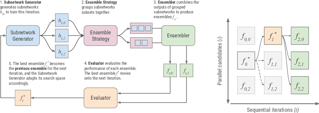 Figure 1 for AdaNet: A Scalable and Flexible Framework for Automatically Learning Ensembles