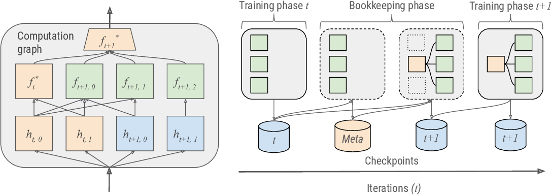 Figure 2 for AdaNet: A Scalable and Flexible Framework for Automatically Learning Ensembles