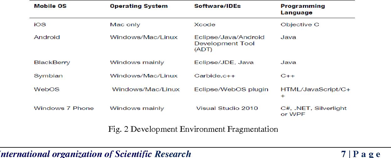 PDF] Cross-Platform Mobile App Development using HTML5 and