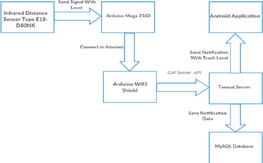Figure 2 from Trash Basket Sensor Notification Using Arduino with