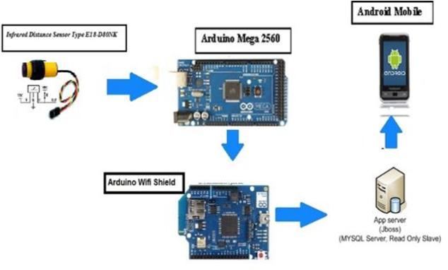 Figure 3 from Trash Basket Sensor Notification Using Arduino with