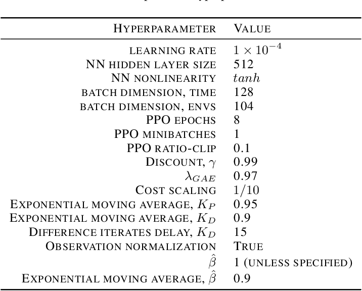 Figure 2 for Responsive Safety in Reinforcement Learning by PID Lagrangian Methods