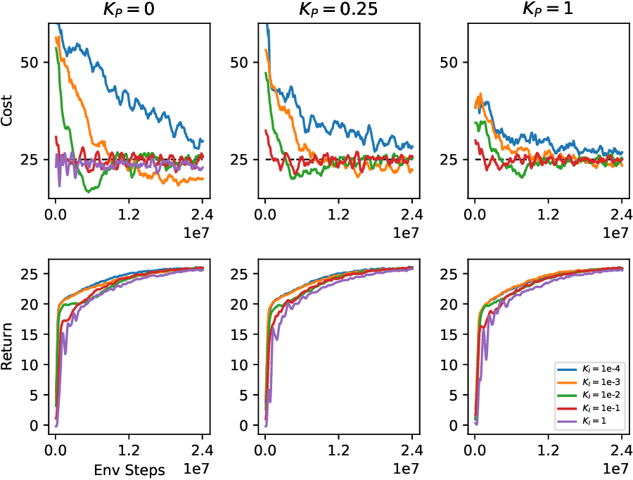 Figure 3 for Responsive Safety in Reinforcement Learning by PID Lagrangian Methods