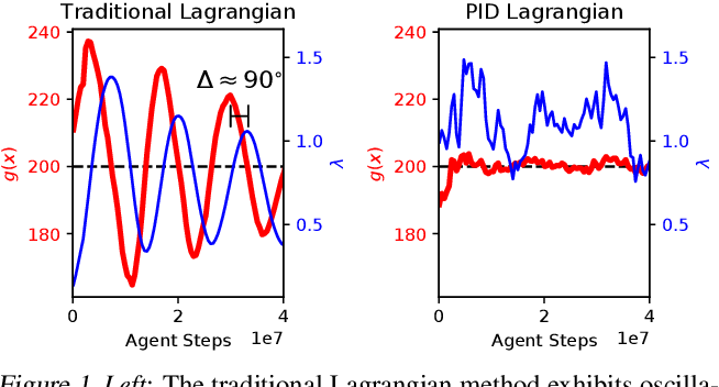 Figure 1 for Responsive Safety in Reinforcement Learning by PID Lagrangian Methods