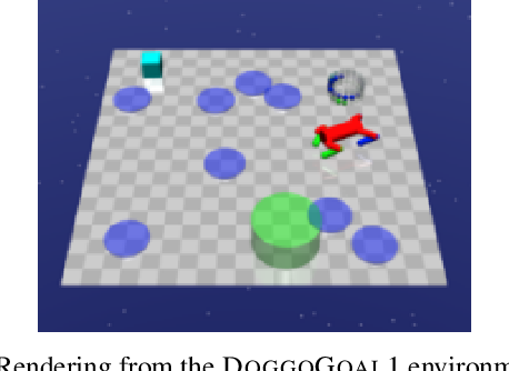 Figure 4 for Responsive Safety in Reinforcement Learning by PID Lagrangian Methods