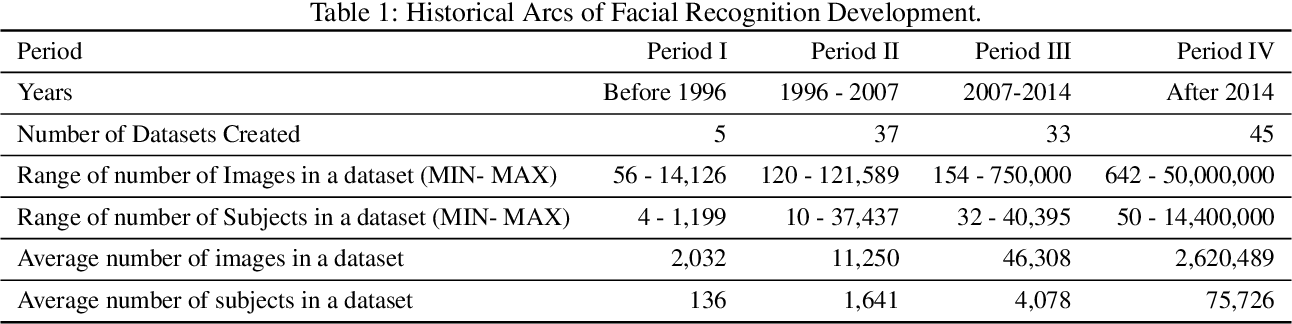 Figure 1 for About Face: A Survey of Facial Recognition Evaluation