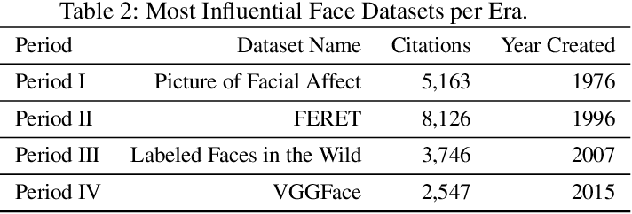 Figure 4 for About Face: A Survey of Facial Recognition Evaluation