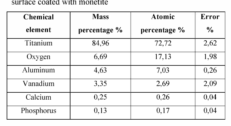 Table 1 From Electrochemical Deposition Of Hydroxyapatite Ha On