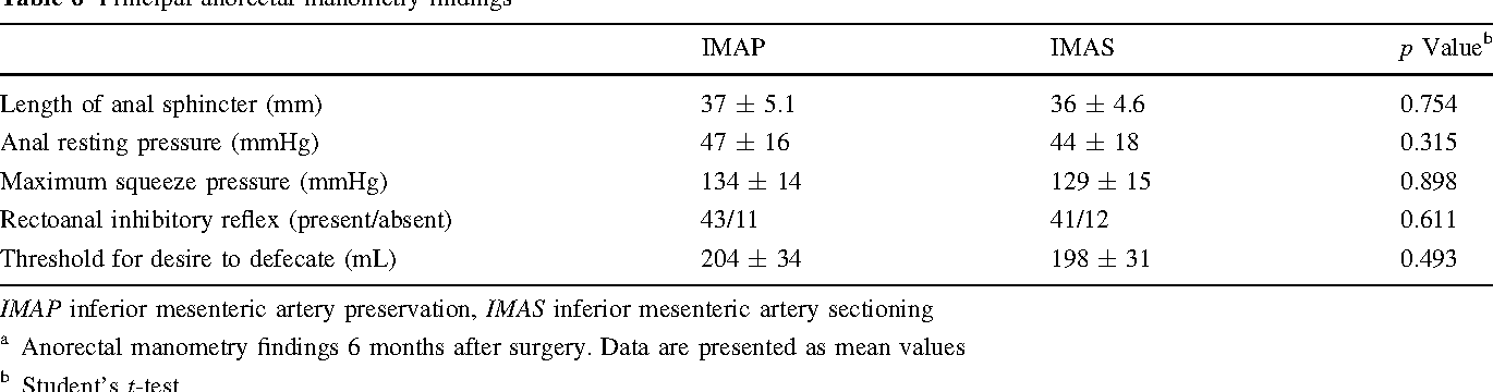 Preservation Of The Inferior Mesenteric Artery Via Laparoscopic