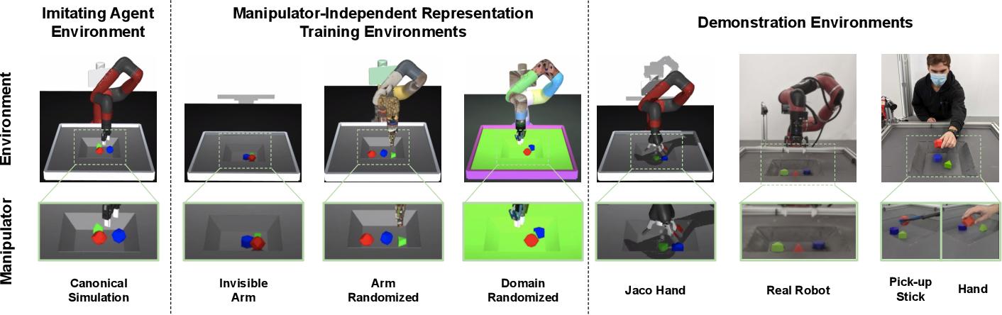 Figure 4 for Manipulator-Independent Representations for Visual Imitation