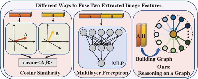 Figure 1 for Graph-based Kinship Reasoning Network