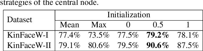 Figure 4 for Graph-based Kinship Reasoning Network