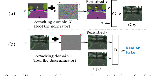Figure 4 for Deceiving Image-to-Image Translation Networks for Autonomous Driving with Adversarial Perturbations