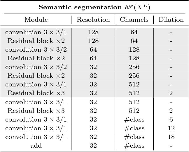 Figure 4 for Pixelated Semantic Colorization