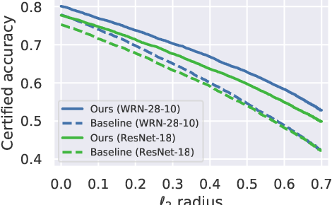 Figure 4 for Improving Adversarial Robustness Using Proxy Distributions