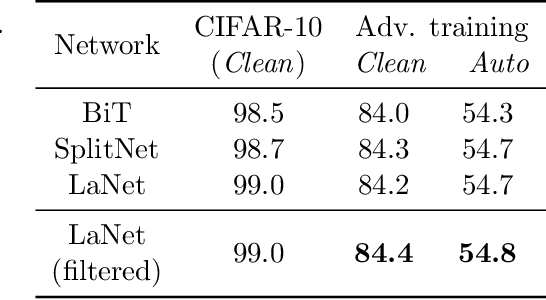 Figure 3 for Improving Adversarial Robustness Using Proxy Distributions