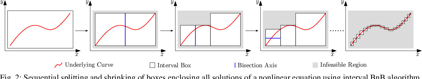 Figure 2 for An Interval Branch-and-Bound-Based Inverse Kinemetics Algorithm Towards Global Optimal Redundancy Resolution