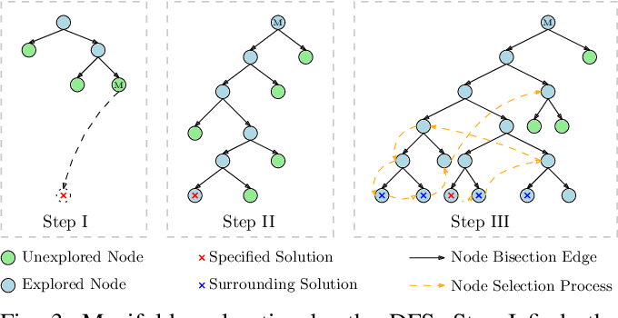 Figure 3 for An Interval Branch-and-Bound-Based Inverse Kinemetics Algorithm Towards Global Optimal Redundancy Resolution