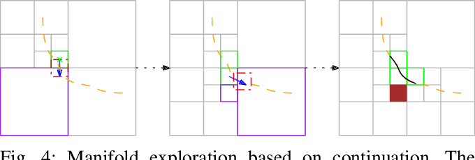 Figure 4 for An Interval Branch-and-Bound-Based Inverse Kinemetics Algorithm Towards Global Optimal Redundancy Resolution