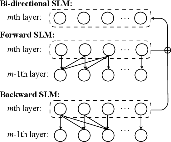 Figure 1 for Improving Neural Machine Translation with Pre-trained Representation