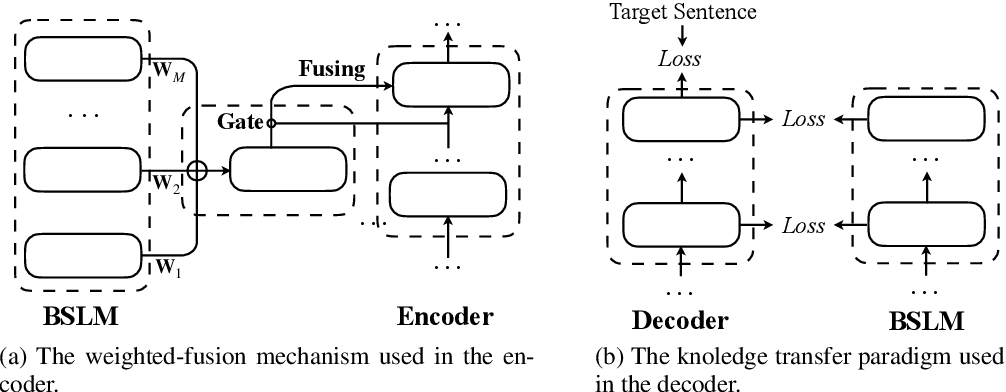 Figure 3 for Improving Neural Machine Translation with Pre-trained Representation