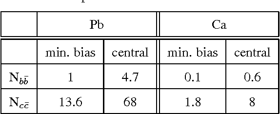 Table 6: Number of bb̄ and cc̄ pairs created in minimum bias and central collision.