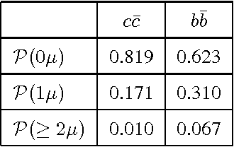 Table 7: Probability P(n) that n muons are emitted in p-p collision from b,c channels when the corresponding qq̄ pair is formed.