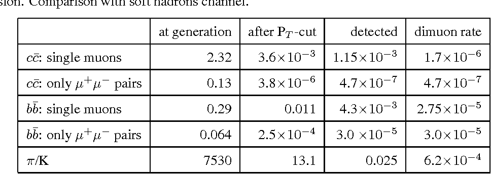 Table 8: Background contribution of single muons and muon pairs from bb̄ and cc̄ channels in a minimum bias Pb-Pb collision. Comparison with soft hadrons channel.