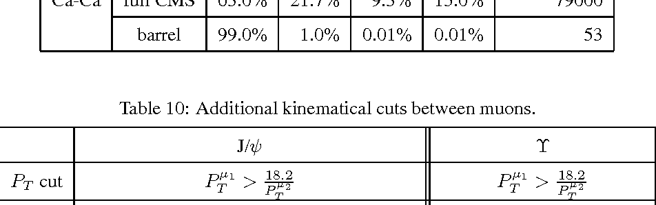 Table 10: Additional kinematical cuts between muons.