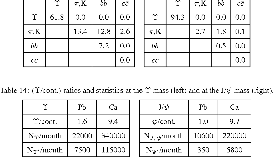 Table 14: (Υ/cont.) ratios and statistics at the Υ mass (left) and at the J/ψ mass (right).