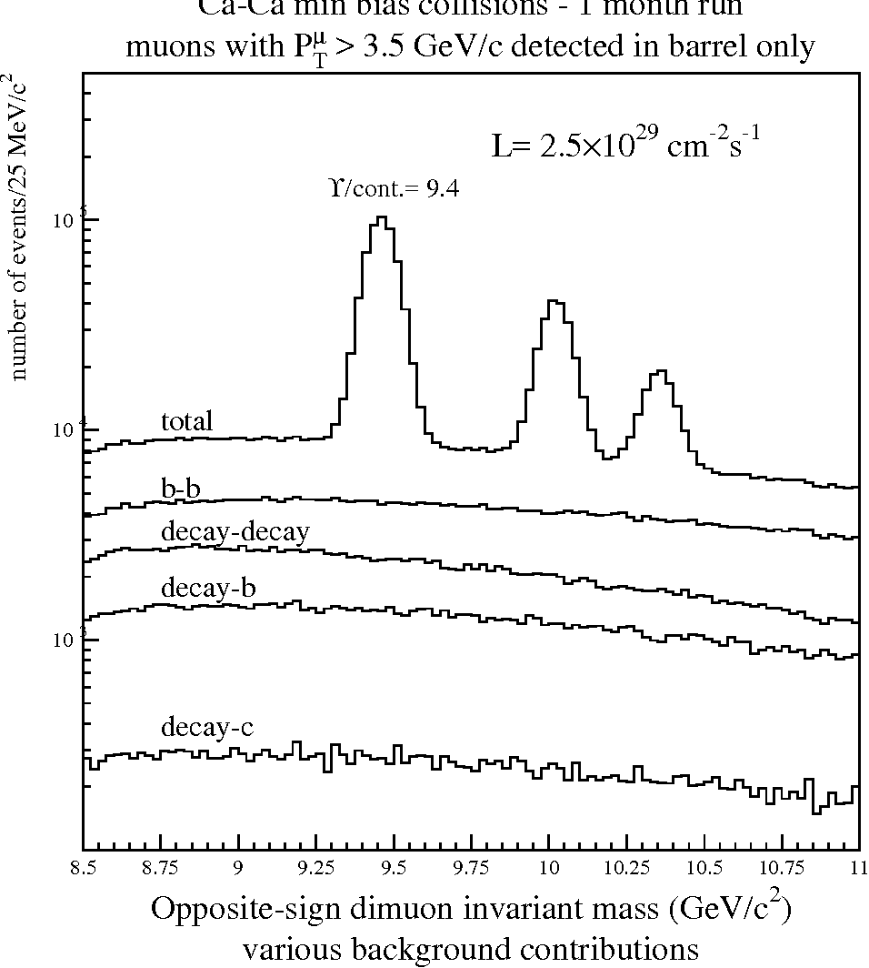 Figure 11: Opposite-sign dimuon mass spectra obtained with Ca beam in one month, together with the different background contributions.