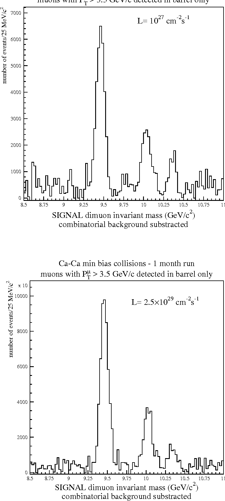 Figure 12: Dimuon mass spectra after uncorrelated background subtraction for Pb-Pb collisions (up) and Ca-Ca collisions (down).