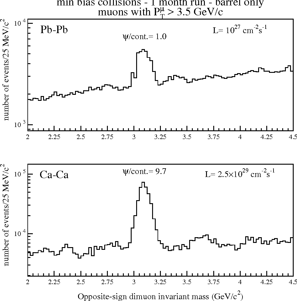 Figure 13: Opposite-sign dimuon mass spectrum in the J/ψ mass range for Pb-Pb collisions (up) and Ca-Ca collisions (down).