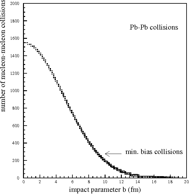 Figure 1: Pb-Pb collisions: number of nucleon-nucleon collisions as a function of the impact parameter.