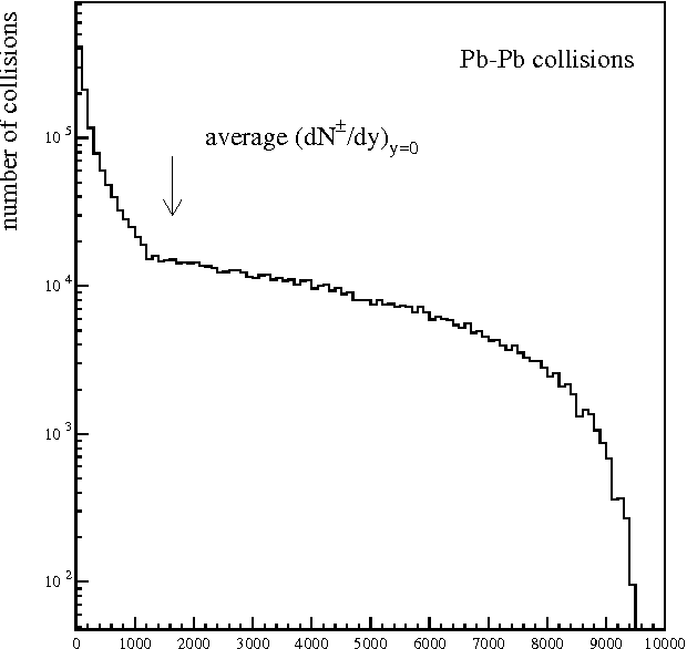 Figure 2: Number of Pb-Pb collisions as a function of the multiplicity of charged particles per unit of rapidity at y=0.