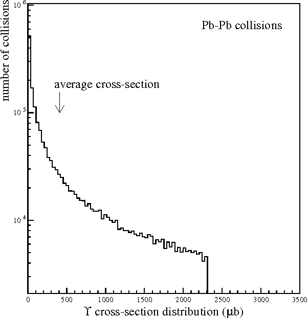 Figure 3: Pb-Pb collisions: Υ production cross-section distribution.