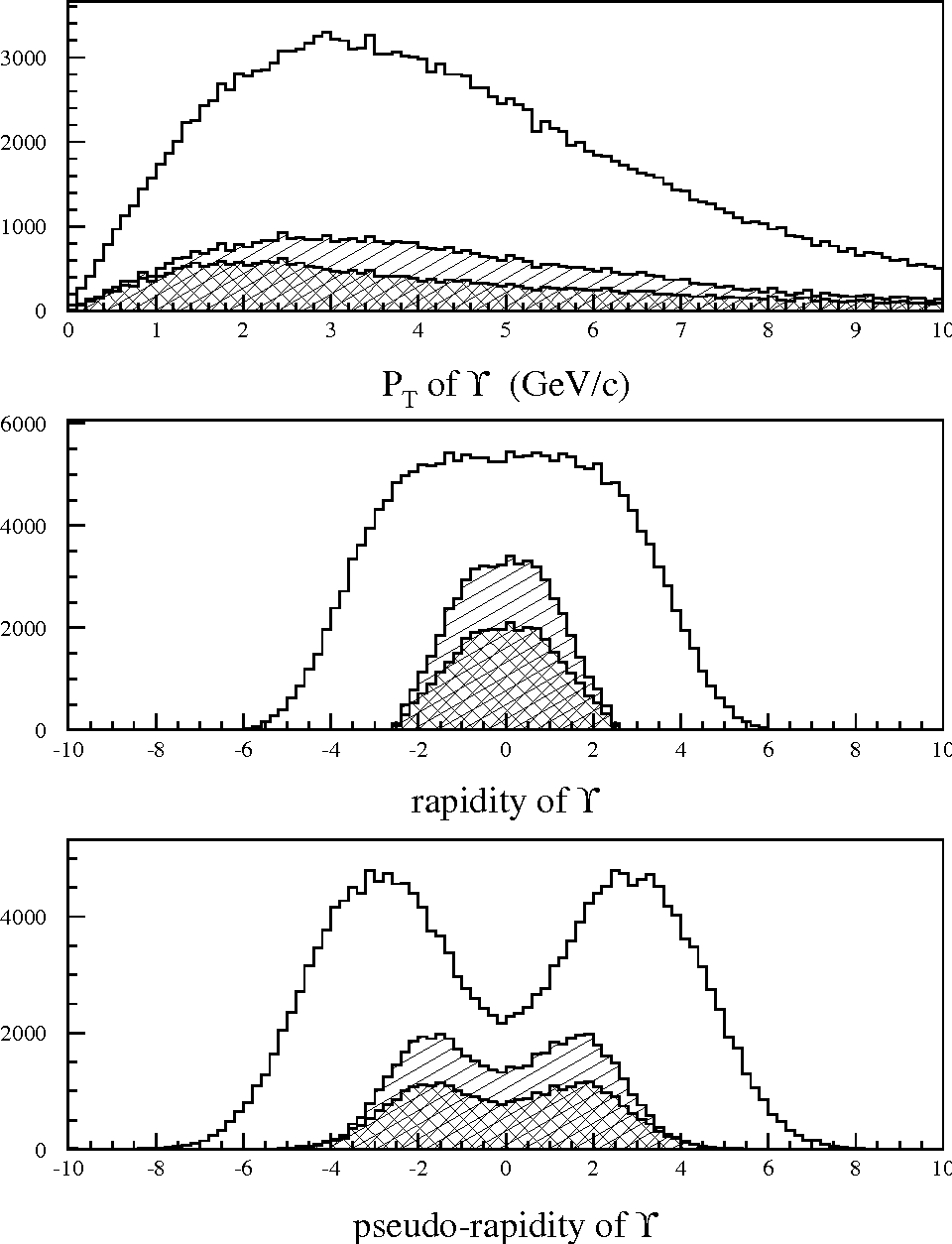 Figure 4: Υ(1S): distributions of PT (top), y (middle) and η (bottom). The solid lines correspond to the generated events, the hatched areas stand for accepted ones and the cross hatched areas correspond to PµT > 3.5 GeV/c for each muon.
