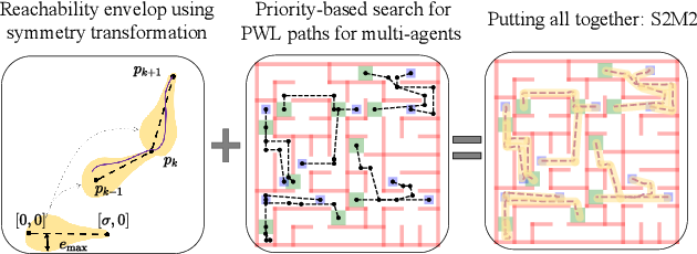 Figure 3 for Scalable and Safe Multi-Agent Motion Planning with Nonlinear Dynamics and Bounded Disturbances