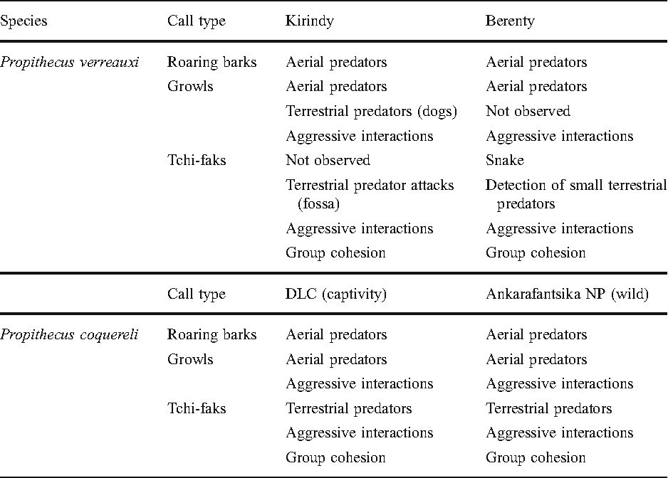 Table I from Variation in the Meaning of Alarm Calls in Verreaux's