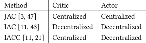 Figure 1 for Contrasting Centralized and Decentralized Critics in Multi-Agent Reinforcement Learning