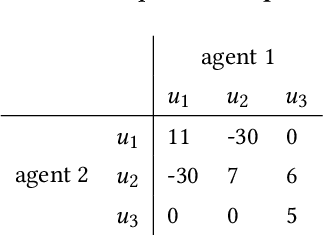 Figure 3 for Contrasting Centralized and Decentralized Critics in Multi-Agent Reinforcement Learning