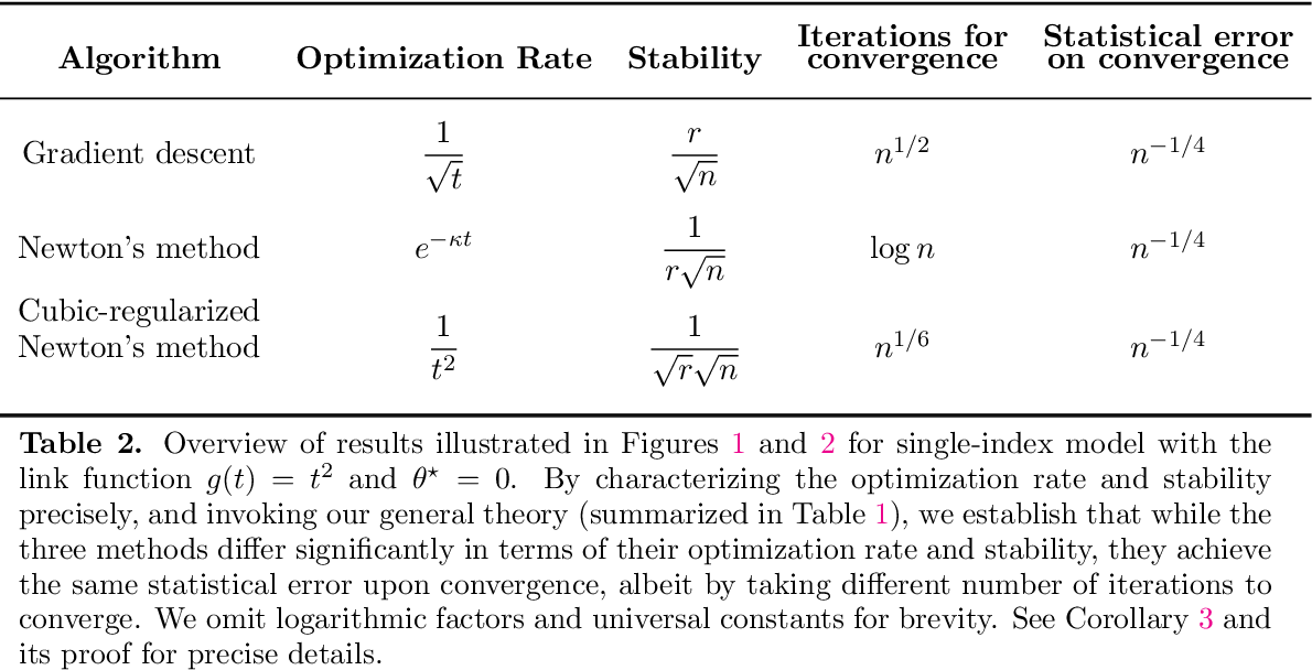 Figure 4 for Instability, Computational Efficiency and Statistical Accuracy